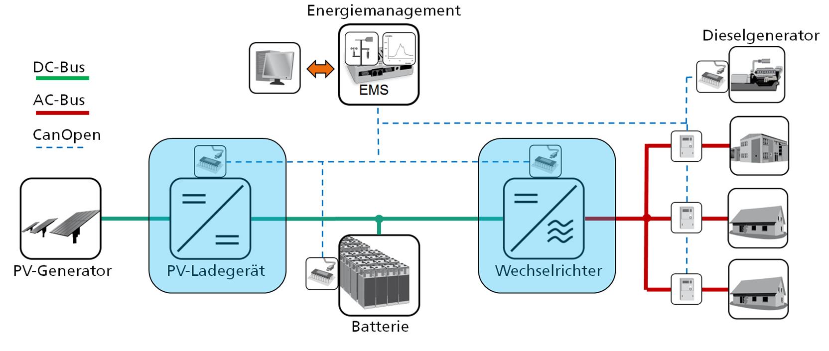 Erfreut Automotor Blockdiagramm Ideen - Schaltplan Serie Circuit ...