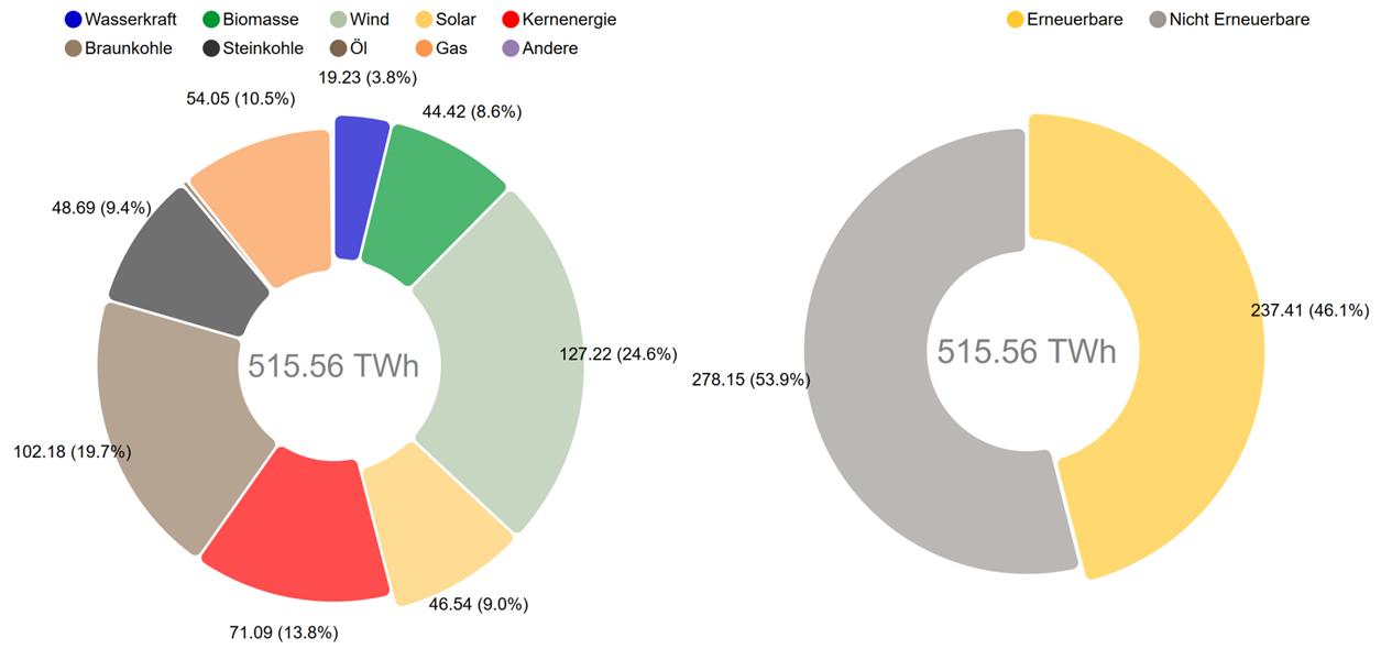 Wasserkraftwerke wie gibt deutschland 2016 es in viele Wasserkraftwerke