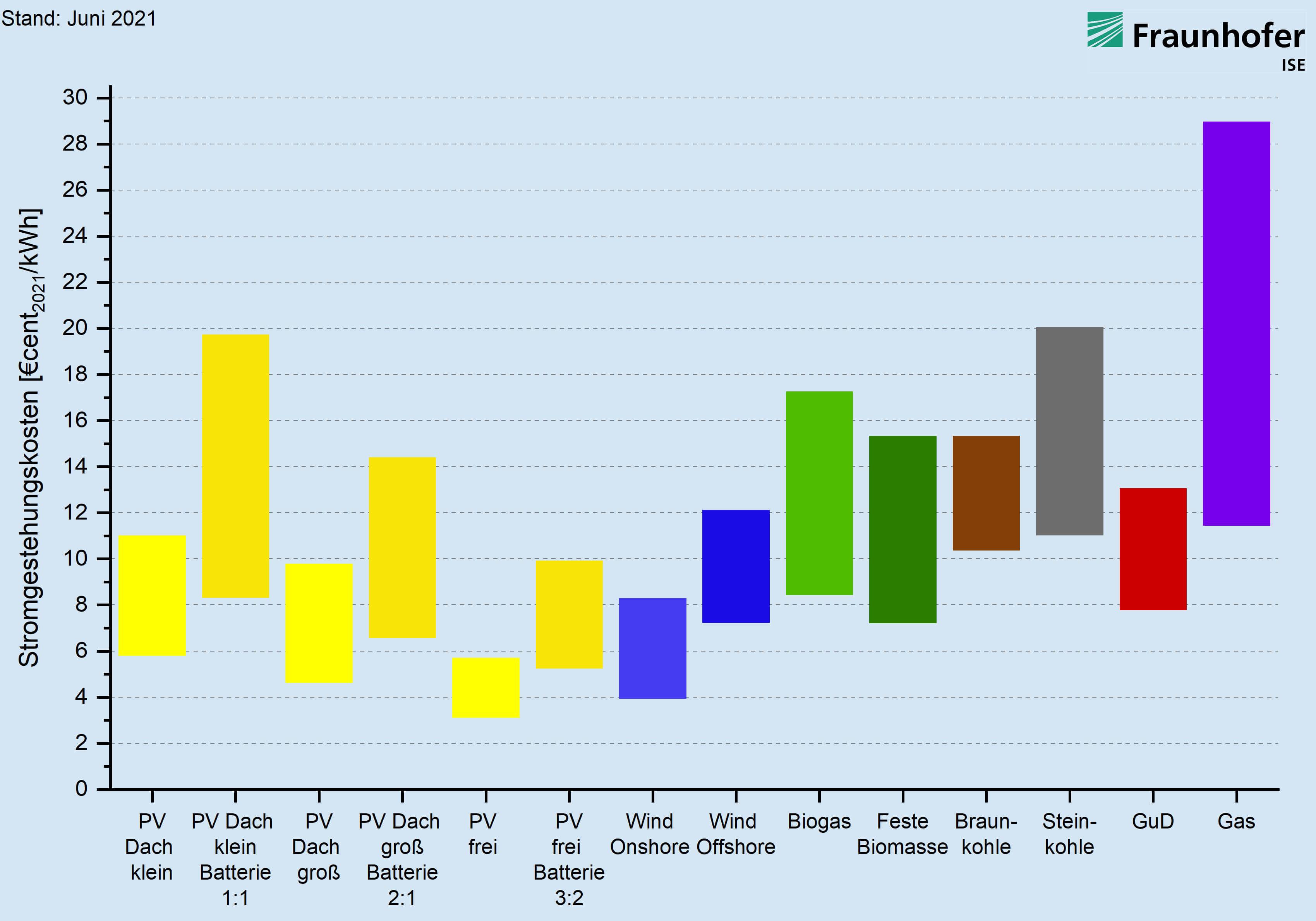 Stromgestehungskosten für erneuerbare Energien und konventionelle Kraftwerke an Standorten in Deutschland im Jahr 2021