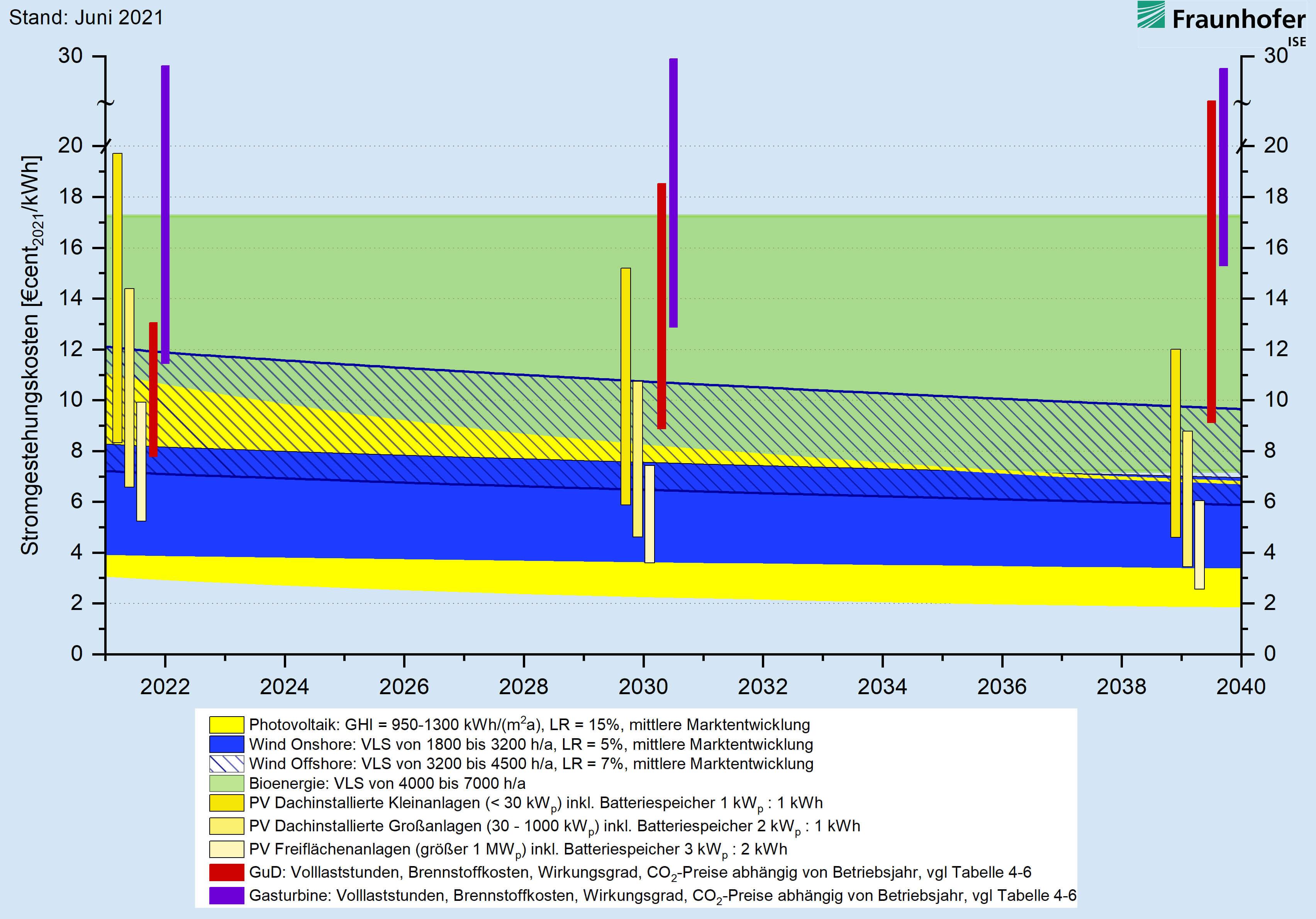 Lernkurvenbasierte Prognose von Stromgestehungskosten erneuerbarer Energien