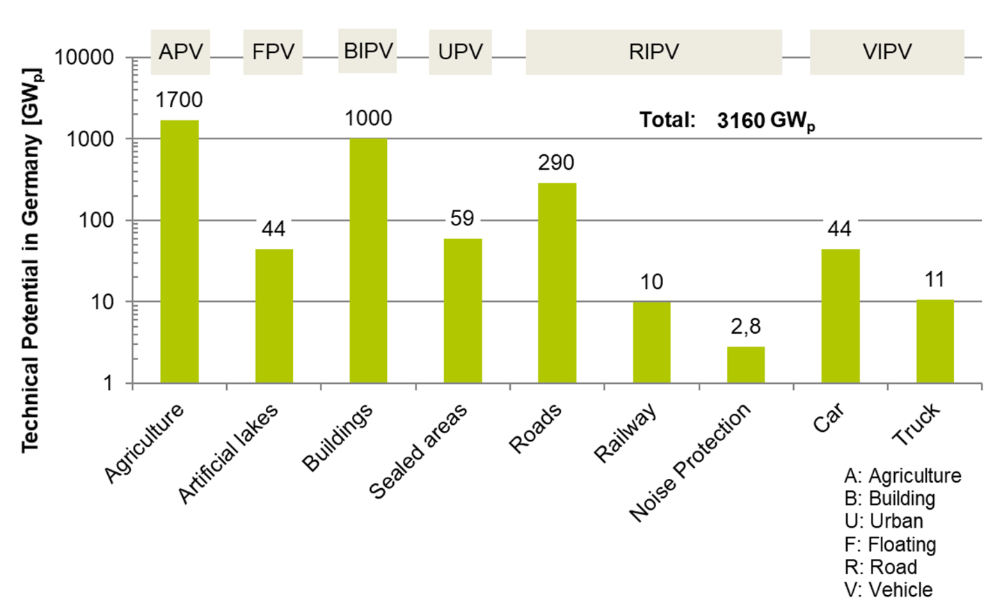 Technical Potential of Integrated PV in Germany