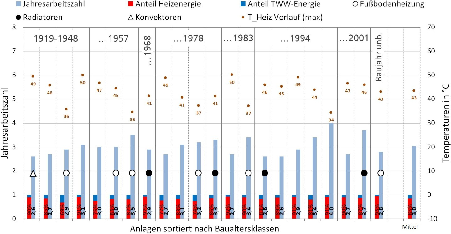 SPF values and other measured variables of air source heat pumps sorted according to age of building.
